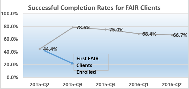 Successful Completion Rates for FAIR Clients