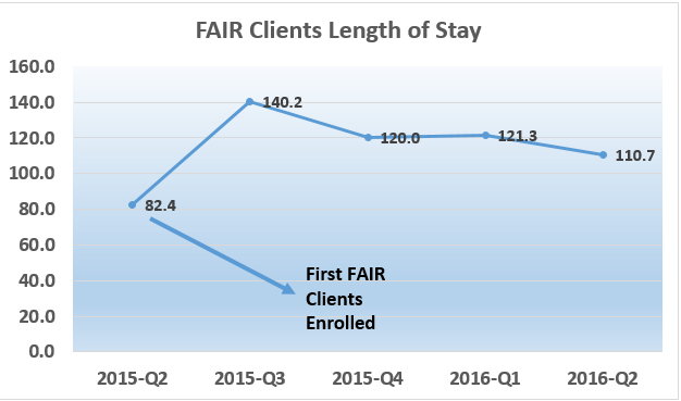 FAIR Clients Length of Stay